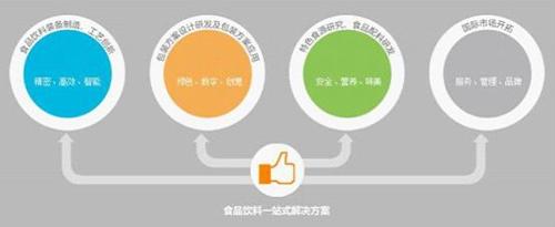 同铸诚信品牌,实现合作共赢--2017上海食品机械展期待与您梦想齐飞