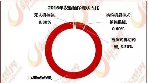 中国植保无人机保有量居全球首位 但短板极其明显